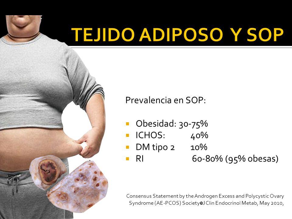 TEJIDO ADIPOSO Y SOP Prevalencia en SOP: Obesidad: 30-75% ICHOS: 40%