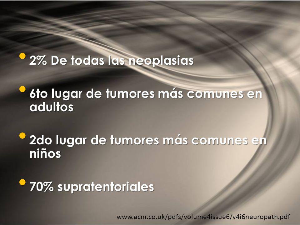 EPIDEMIOLOGÍA 2% De todas las neoplasias