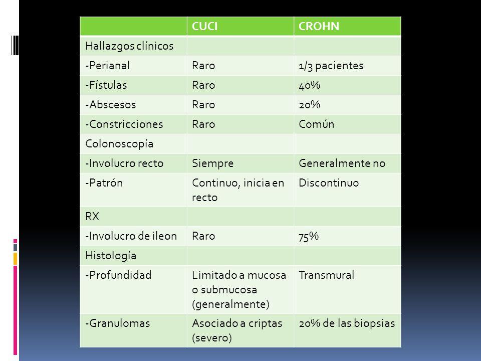 CUCI CROHN. Hallazgos clínicos. -Perianal. Raro. 1/3 pacientes. -Fístulas. 40% -Abscesos. 20%