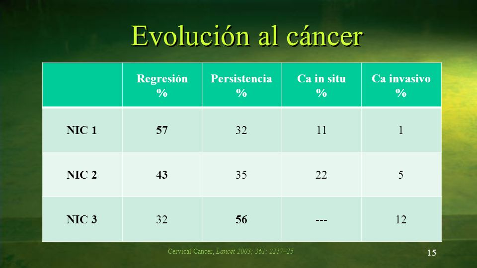Cervical Cancer, Lancet 2003; 361: 2217–25