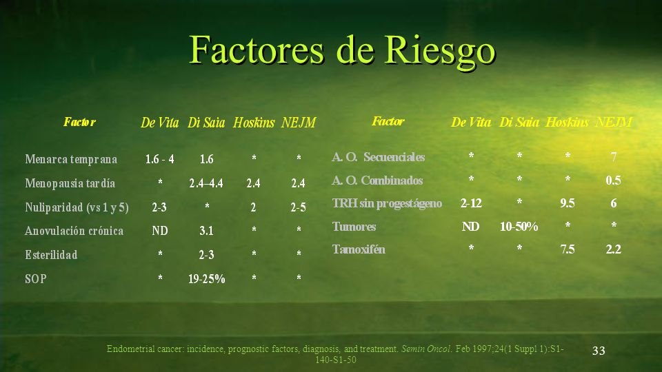 Factores de Riesgo Endometrial cancer: incidence, prognostic factors, diagnosis, and treatment. Semin Oncol.