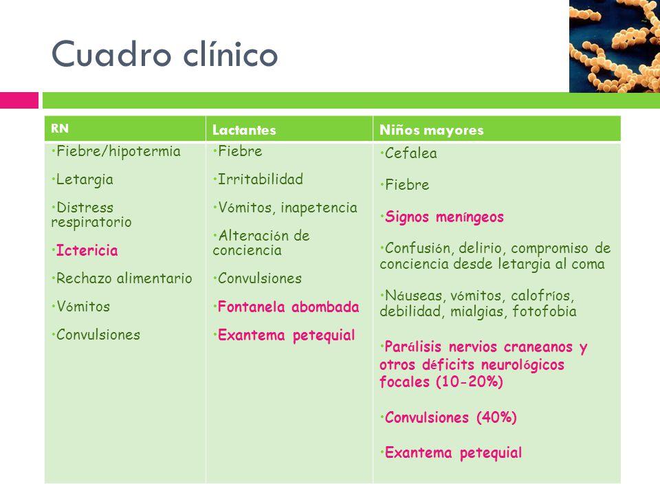 Cuadro clínico Lactantes Niños mayores RN Fiebre/hipotermia Letargia