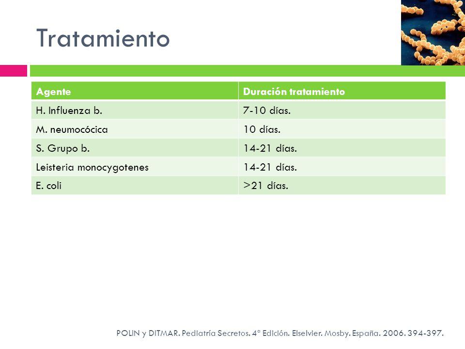 Tratamiento Agente Duración tratamiento H. Influenza b. 7-10 días.