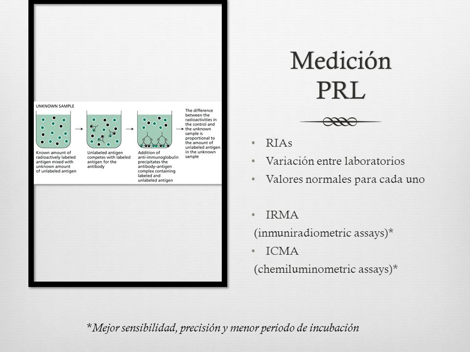 Medición PRL RIAs Variación entre laboratorios