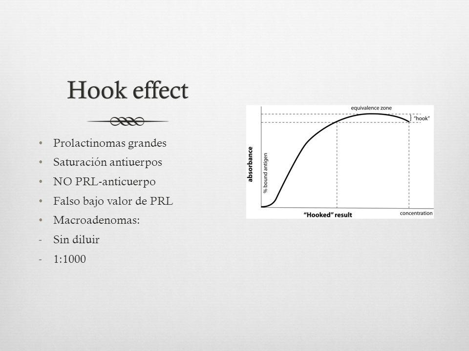 Hook effect Prolactinomas grandes Saturación antiuerpos