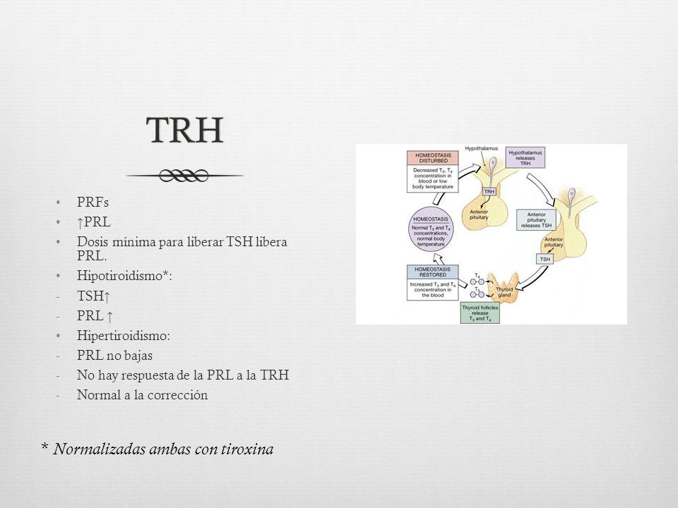 TRH * Normalizadas ambas con tiroxina PRFs ↑PRL