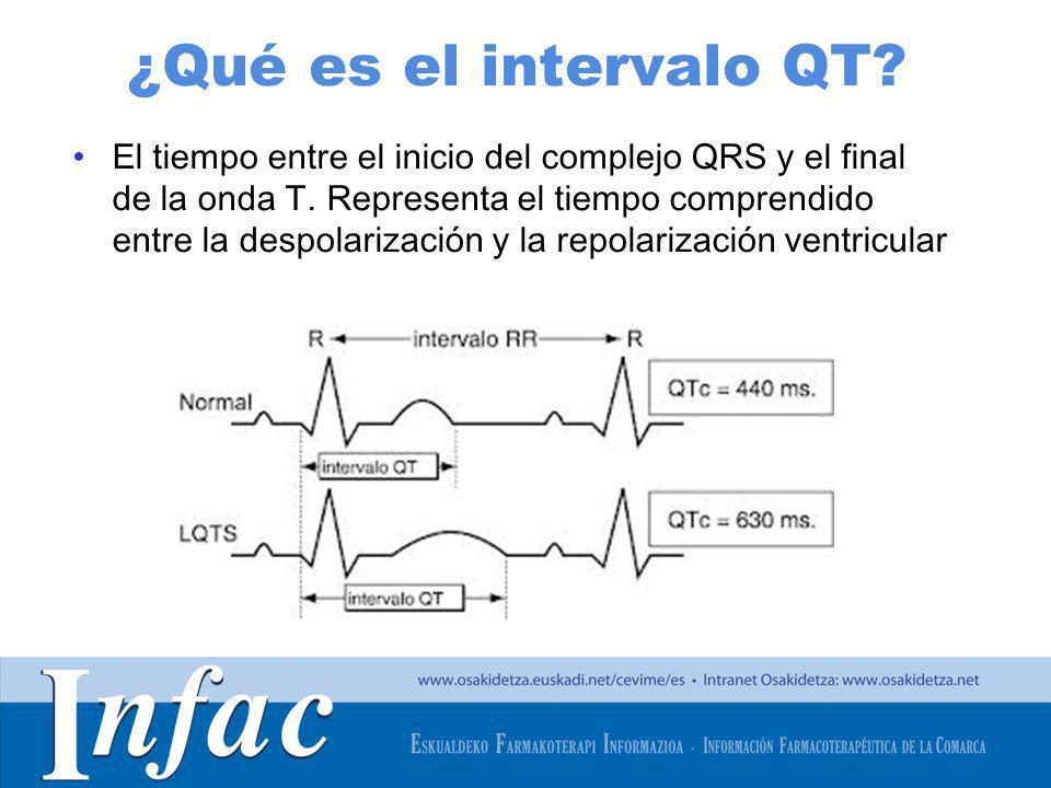 ¿Qué es el intervalo QT