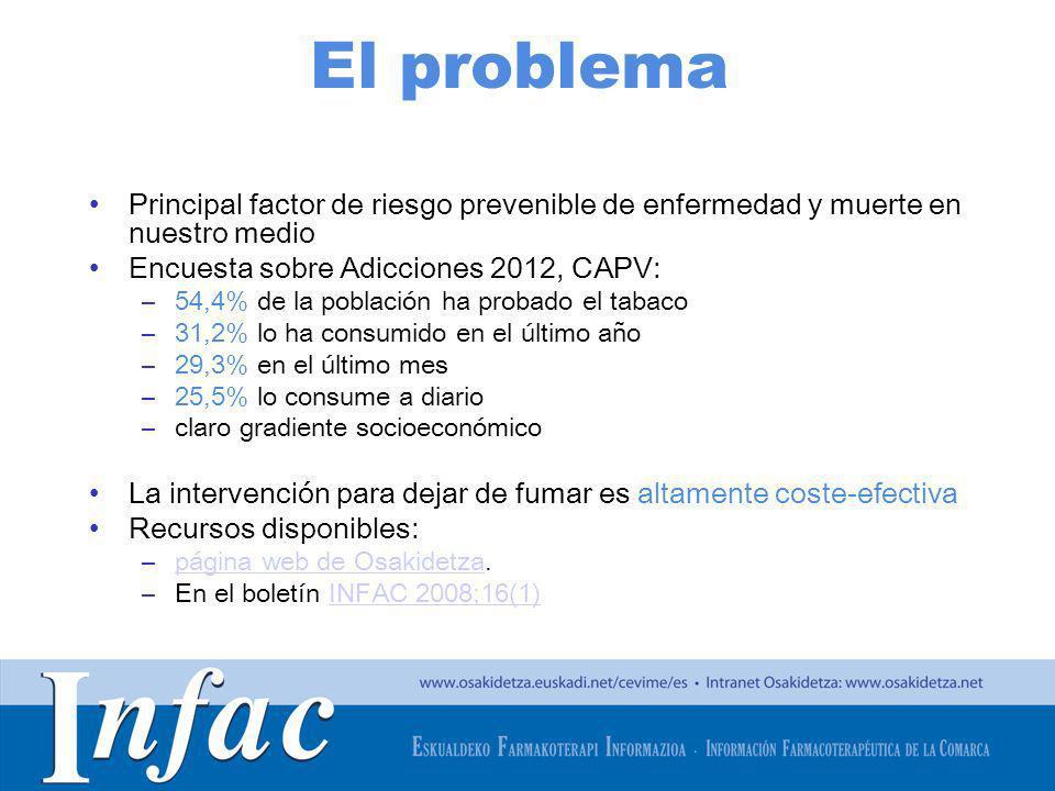 El problema Principal factor de riesgo prevenible de enfermedad y muerte en nuestro medio. Encuesta sobre Adicciones 2012, CAPV: