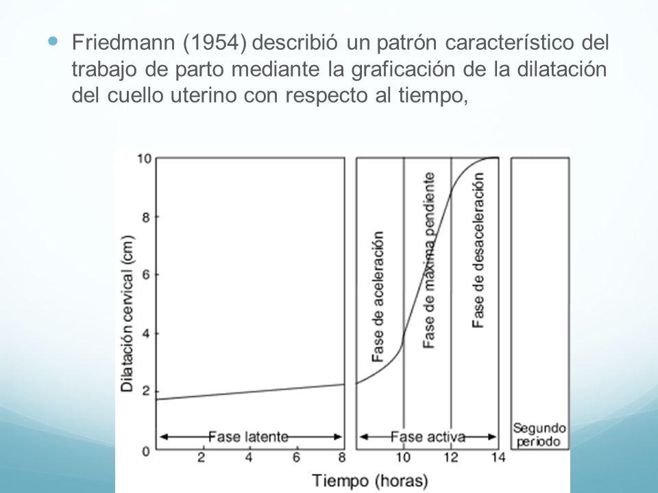 Friedmann (1954) describió un patrón característico del trabajo de parto mediante la graficación de la dilatación del cuello uterino con respecto al tiempo,