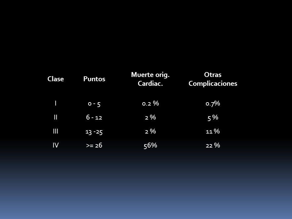 Clase Puntos. Muerte orig. Cardiac. Otras Complicaciones. I. 0 - 5. 0.2 % 0.7% II. 6 - 12. 2 %