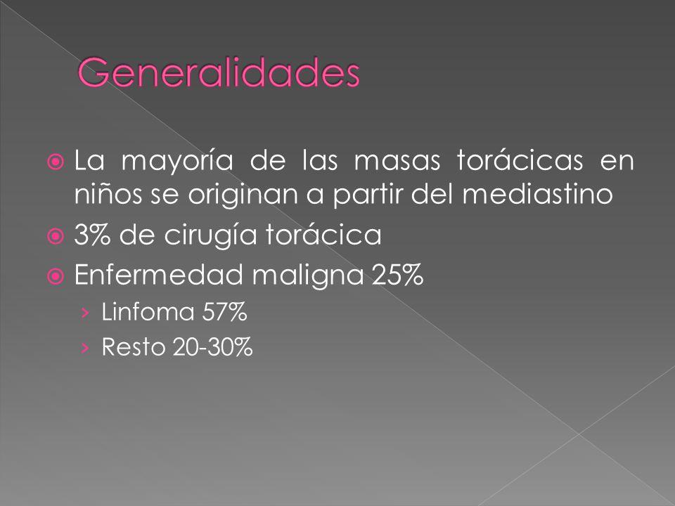 Generalidades La mayoría de las masas torácicas en niños se originan a partir del mediastino. 3% de cirugía torácica.