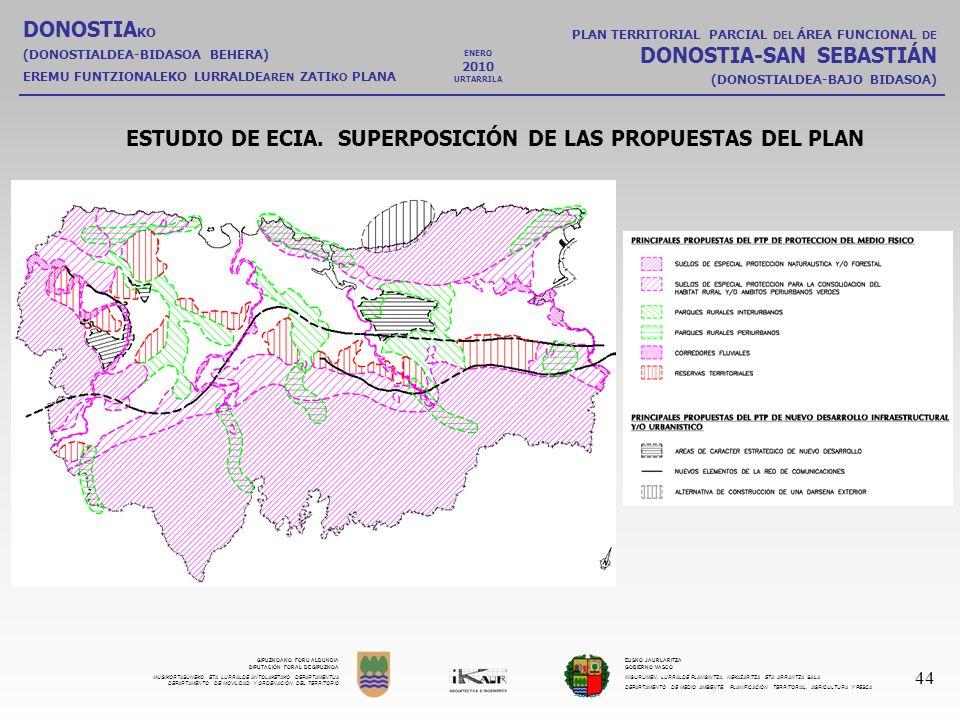 ESTUDIO DE ECIA. SUPERPOSICIÓN DE LAS PROPUESTAS DEL PLAN