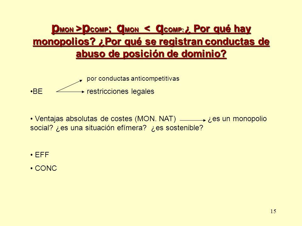 pMON >pCOMP; qMON < qCOMP: ¿ Por qué hay monopolios
