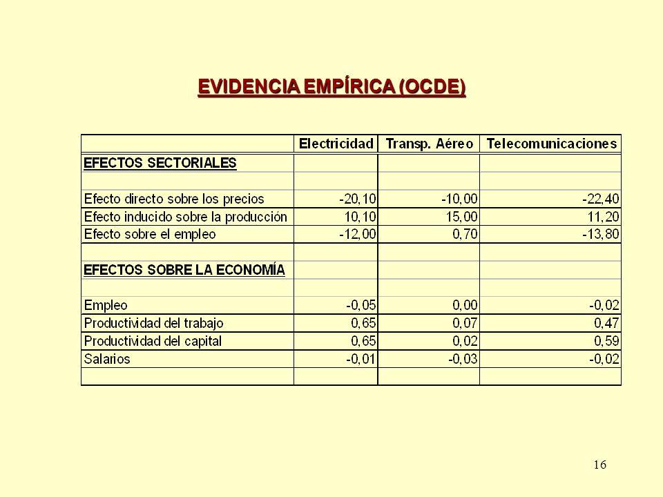 EVIDENCIA EMPÍRICA (OCDE)
