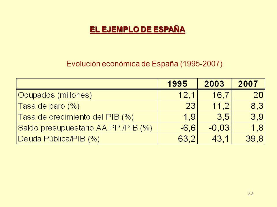 Evolución económica de España (1995-2007)