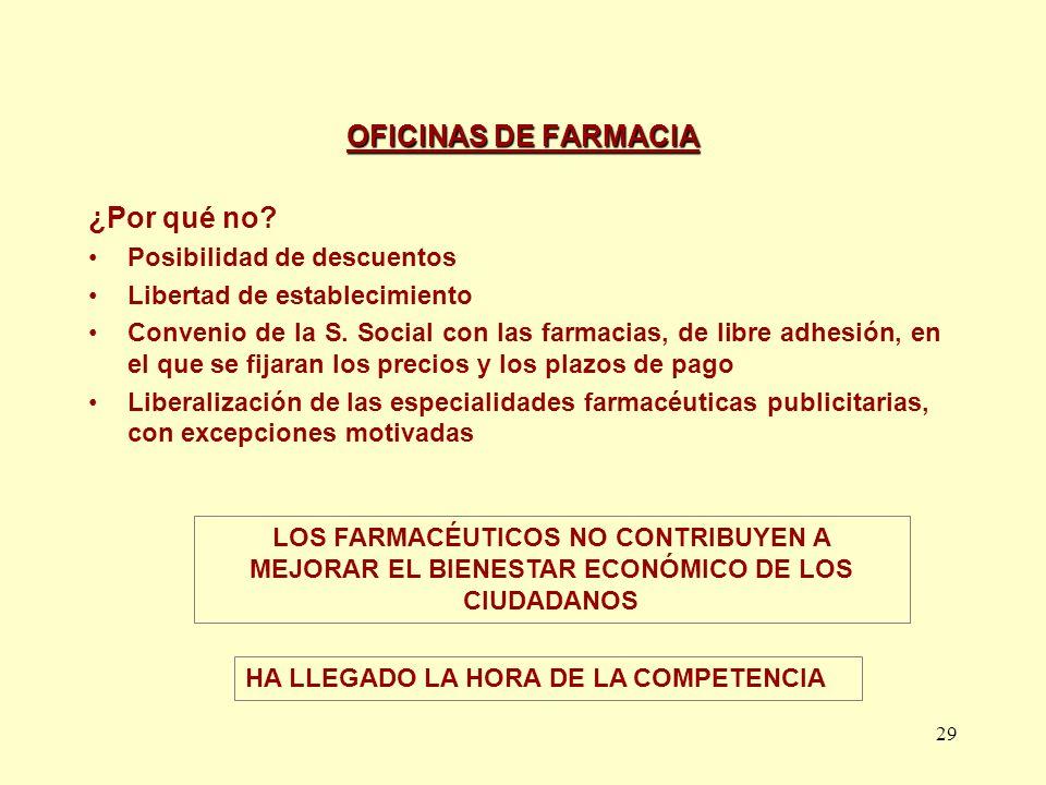 OFICINAS DE FARMACIA ¿Por qué no Posibilidad de descuentos