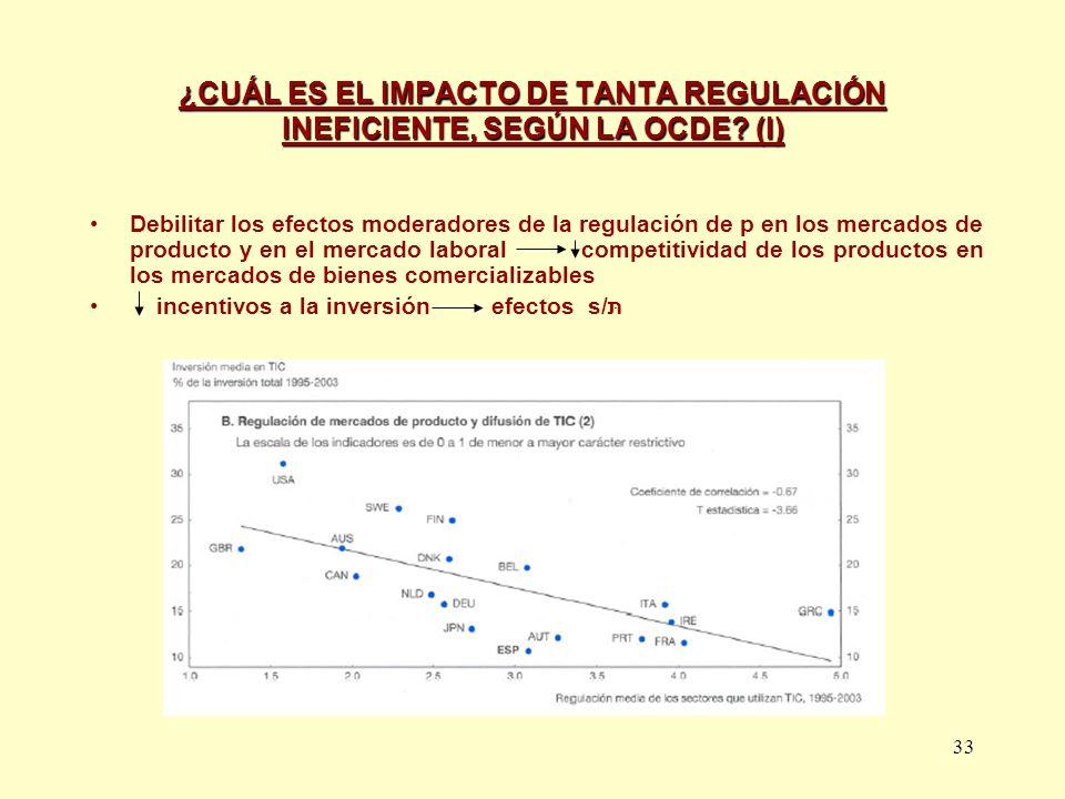 ¿CUÁL ES EL IMPACTO DE TANTA REGULACIÓN INEFICIENTE, SEGÚN LA OCDE (I)