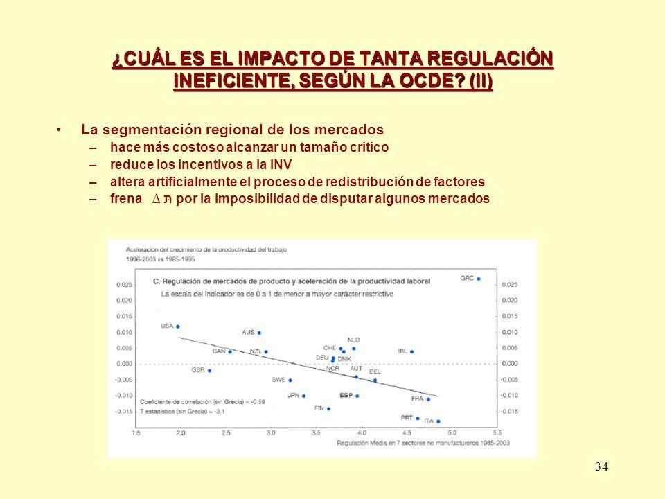 ¿CUÁL ES EL IMPACTO DE TANTA REGULACIÓN INEFICIENTE, SEGÚN LA OCDE