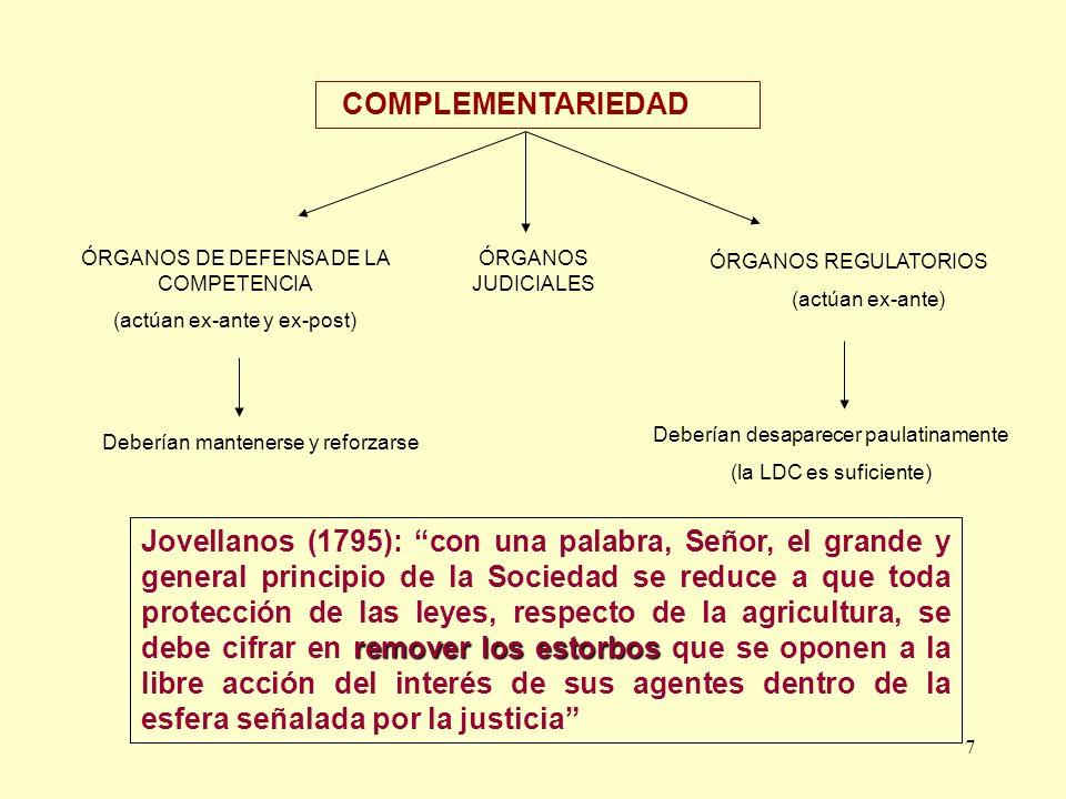 COMPLEMENTARIEDAD ÓRGANOS DE DEFENSA DE LA COMPETENCIA. (actúan ex-ante y ex-post) ÓRGANOS JUDICIALES.