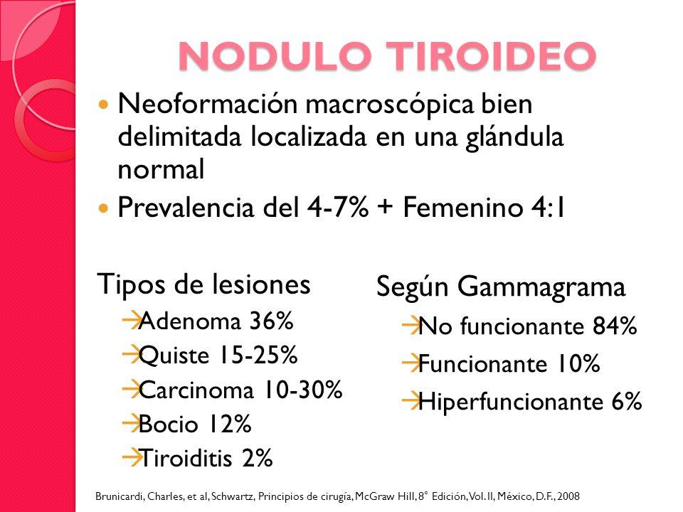 NODULO TIROIDEO Neoformación macroscópica bien delimitada localizada en una glándula normal. Prevalencia del 4-7% + Femenino 4:1.