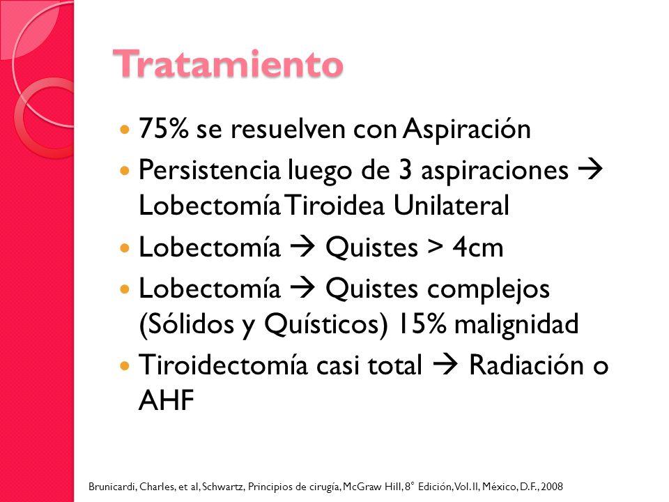 Tratamiento 75% se resuelven con Aspiración