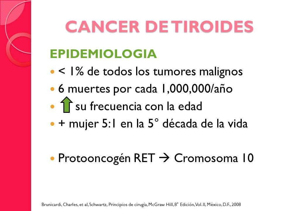 CANCER DE TIROIDES EPIDEMIOLOGIA < 1% de todos los tumores malignos