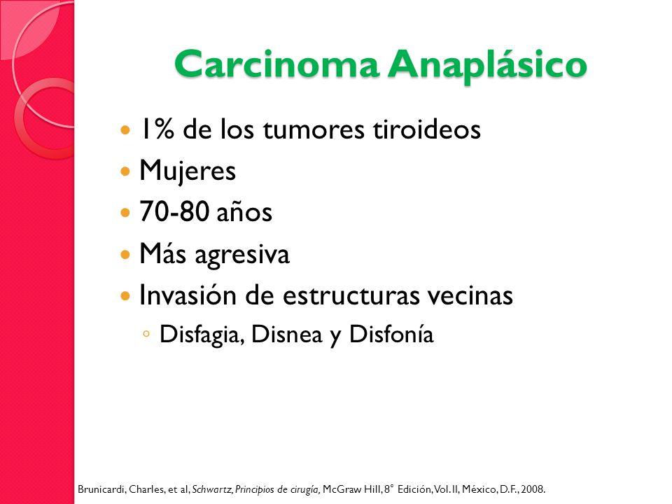 Carcinoma Anaplásico 1% de los tumores tiroideos Mujeres 70-80 años