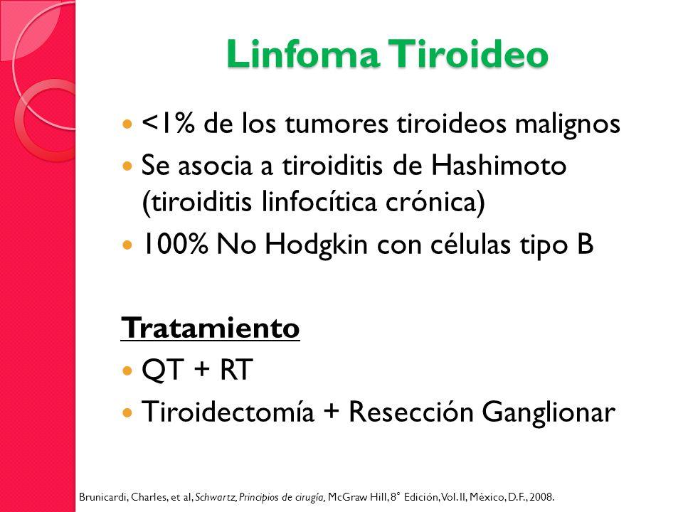 Linfoma Tiroideo <1% de los tumores tiroideos malignos