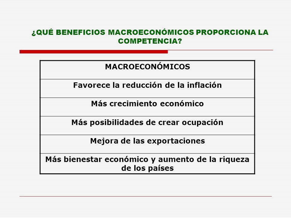 ¿QUÉ BENEFICIOS MACROECONÓMICOS PROPORCIONA LA COMPETENCIA
