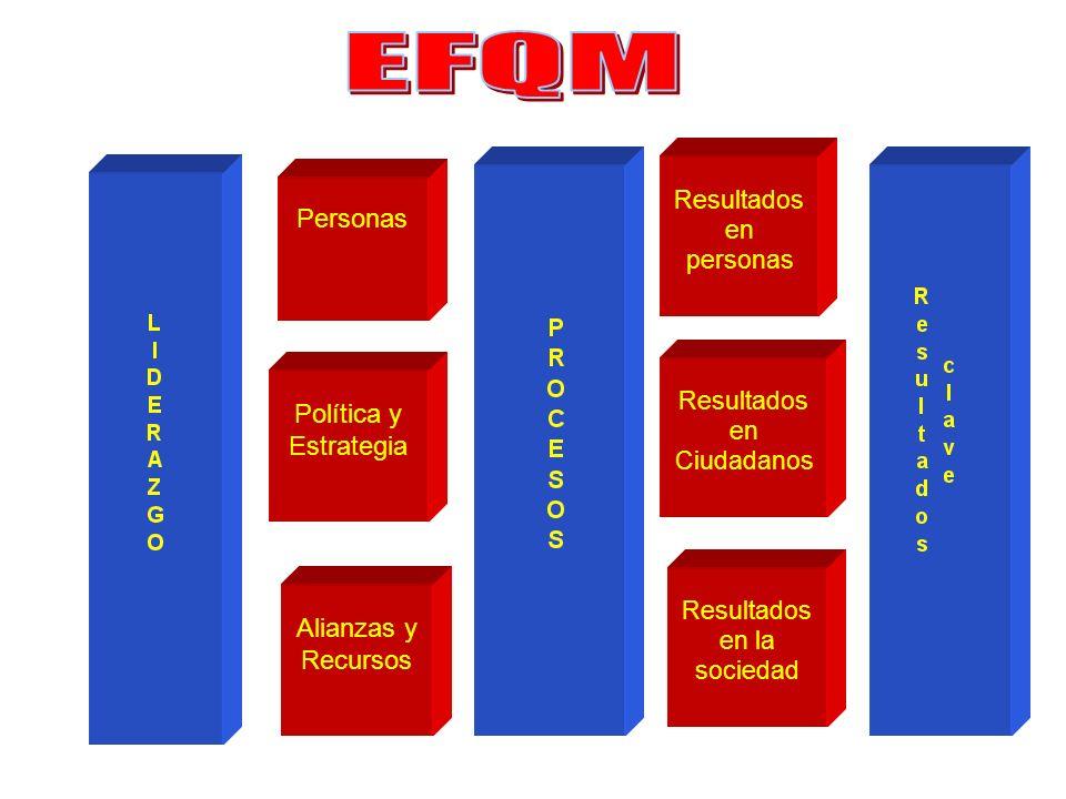 EFQM Personas Política y Estrategia Alianzas y Recursos