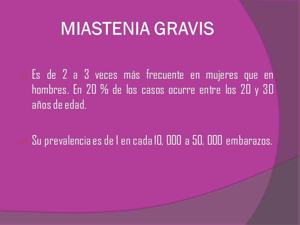 MIASTENIA GRAVIS Es de 2 a 3 veces más frecuente en mujeres que en hombres. En 20 % de los casos ocurre entre los 20 y 30 años de edad.