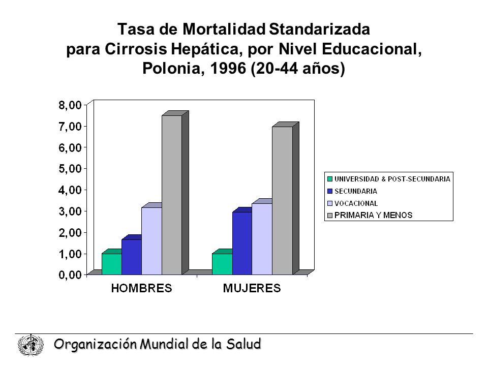 Tasa de Mortalidad Standarizada para Cirrosis Hepática, por Nivel Educacional, Polonia, 1996 (20-44 años)