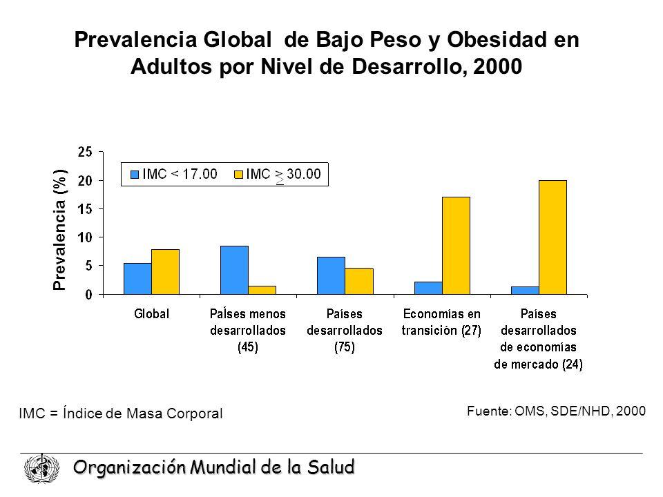 Prevalencia Global de Bajo Peso y Obesidad en Adultos por Nivel de Desarrollo, 2000