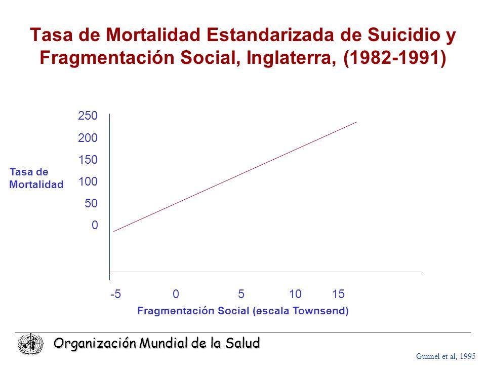 Fragmentación Social (escala Townsend)