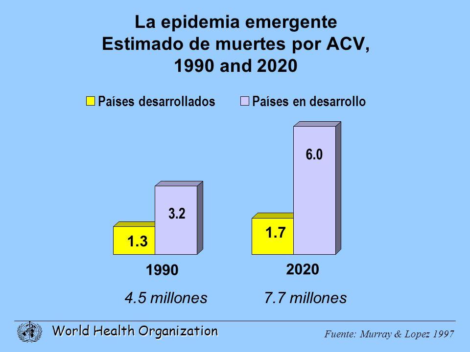 La epidemia emergente Estimado de muertes por ACV, 1990 and 2020