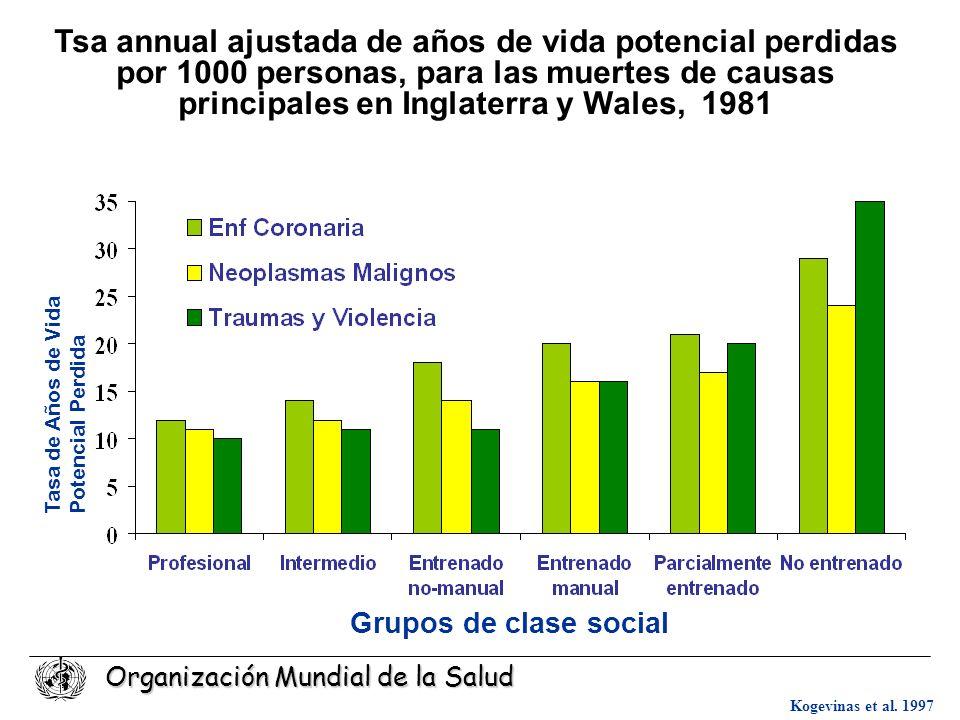 Tsa annual ajustada de años de vida potencial perdidas por 1000 personas, para las muertes de causas principales en Inglaterra y Wales, 1981