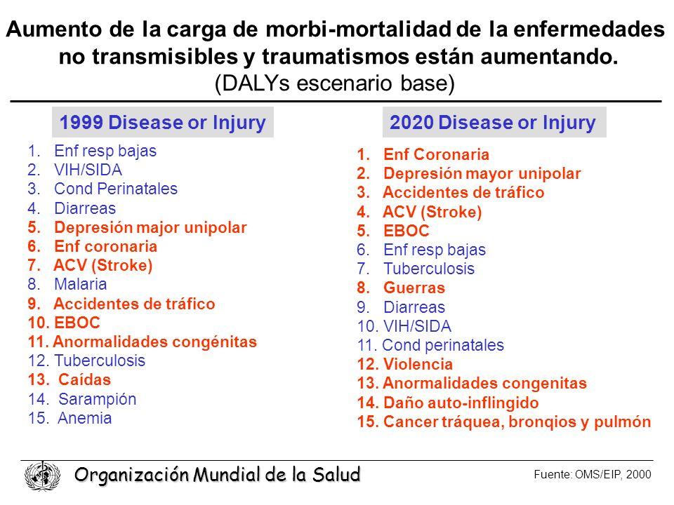 Aumento de la carga de morbi-mortalidad de la enfermedades