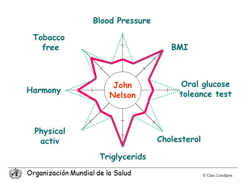 Blood Pressure Tobacco free BMI John Oral glucose Nelson toleance test