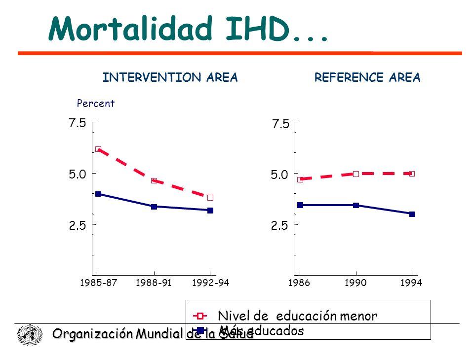 Mortalidad IHD... Nivel de educación menor Más educados