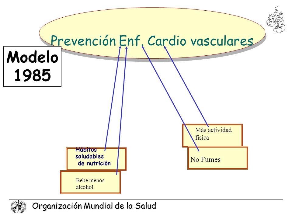 Prevención Enf. Cardio vasculares
