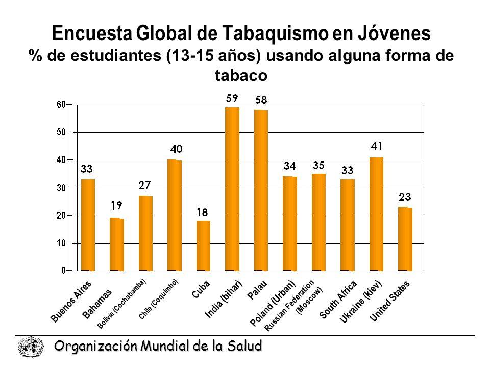 Encuesta Global de Tabaquismo en Jóvenes % de estudiantes (13-15 años) usando alguna forma de tabaco