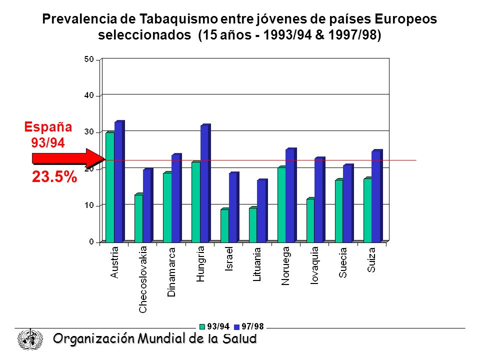 Prevalencia de Tabaquismo entre jóvenes de países Europeos seleccionados (15 años - 1993/94 & 1997/98)