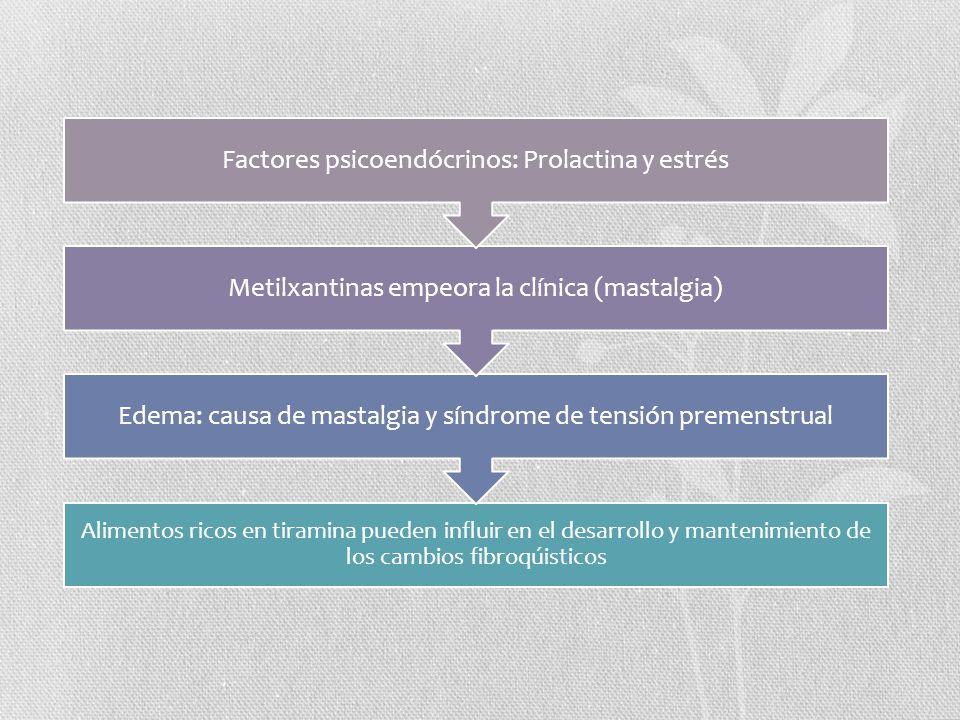 Edema: causa de mastalgia y síndrome de tensión premenstrual