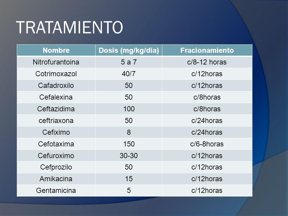 TRATAMIENTO Nombre Dosis (mg/kg/dia) Fracionamiento Nitrofurantoina