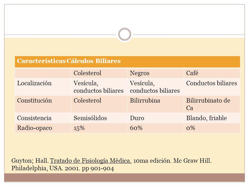 Características Cálculos Biliares