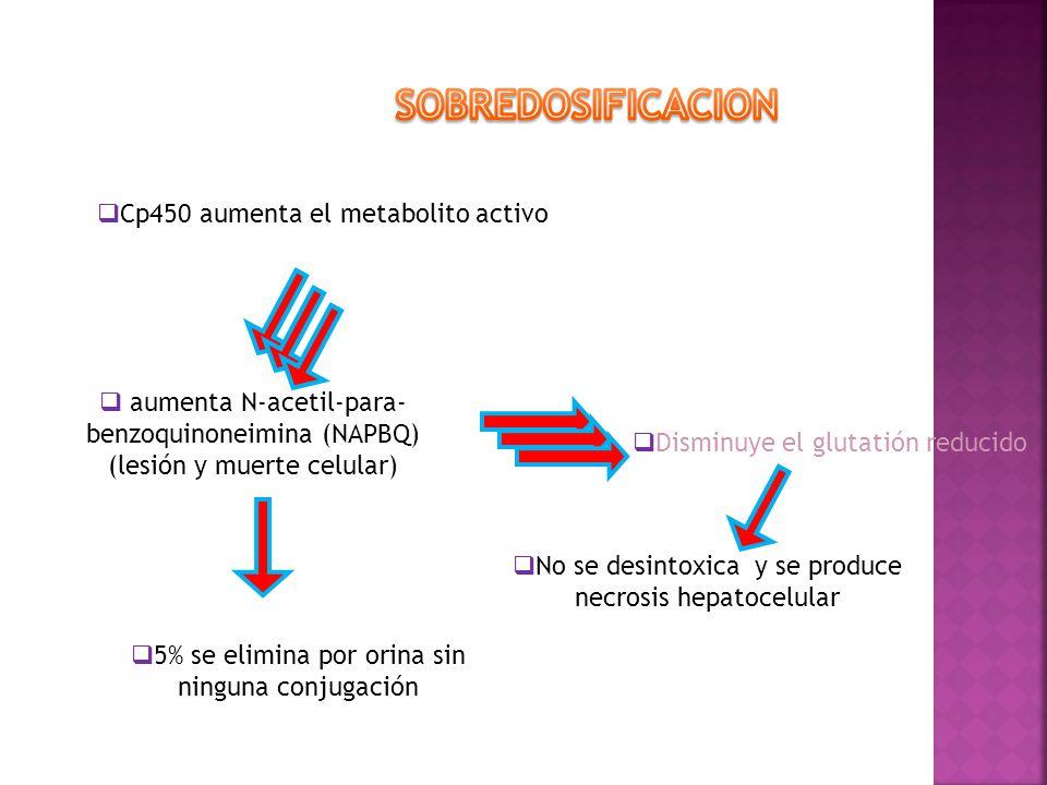 SOBREDOSIFICACION Cp450 aumenta el metabolito activo