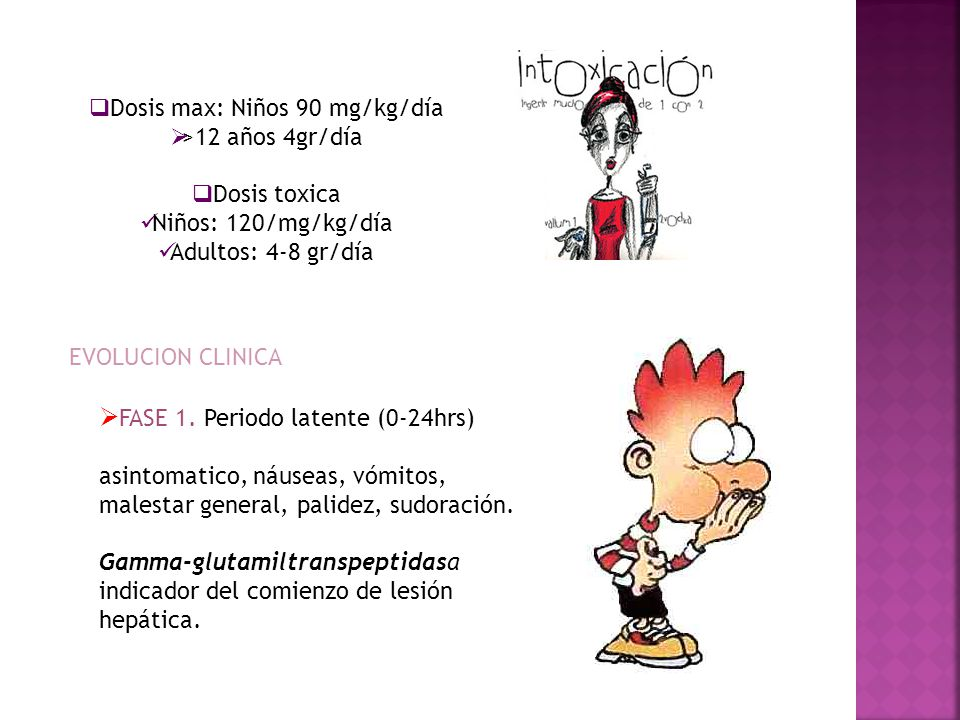 Dosis max: Niños 90 mg/kg/día