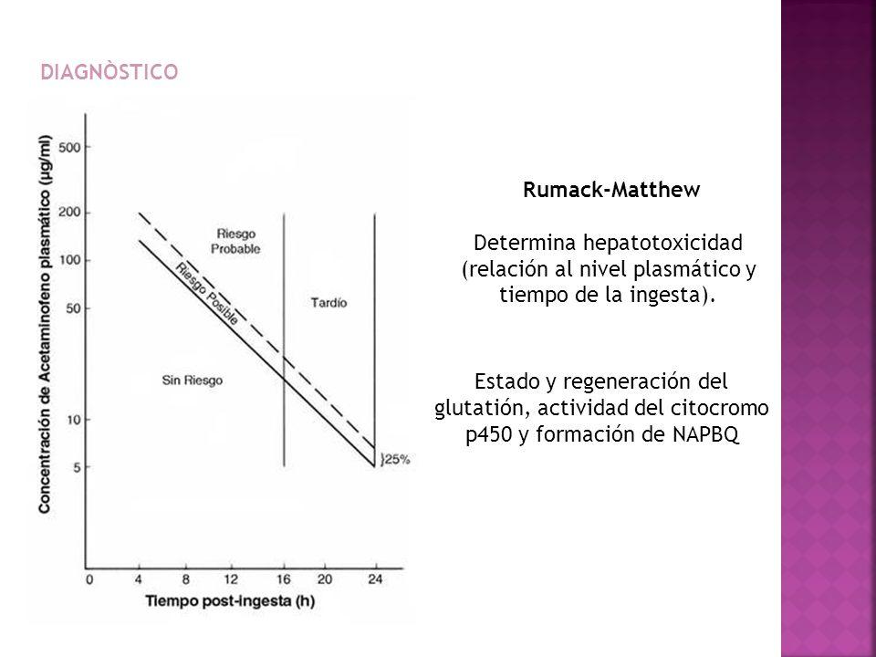 DIAGNÒSTICO Rumack-Matthew. Determina hepatotoxicidad (relación al nivel plasmático y tiempo de la ingesta).