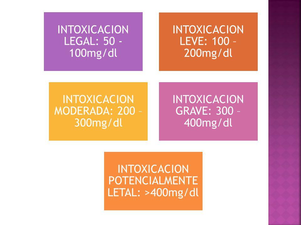 INTOXICACION LEGAL: 50 - 100mg/dl INTOXICACION LEVE: 100 – 200mg/dl