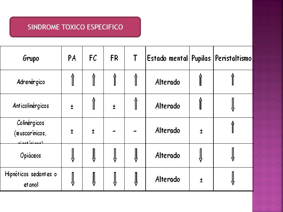 Anamnesis toxicológica